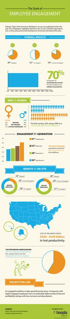 The State Of Employee Engagement #Infographic #business #Employee