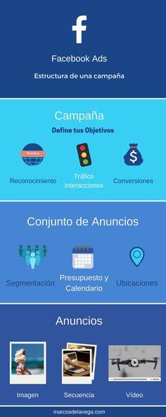 8 Ideas De Publicidad Digital Publicidad Digital Anuncios Facebook Publicidad Facebook