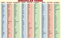 ESL Tips - Past tense verbs - some common Irregular verbs in English grammar Tenses Grammar, Verb Tenses, Grammar And Vocabulary, English Vocabulary, Tenses Chart, Verb Chart, English Tips, English Lessons, Learn English