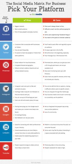 A matrix to help you decide which social media platforms will work best for your biz #infographic
