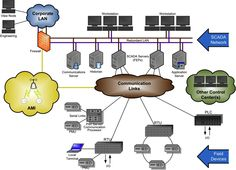 Architecture of #SCADA (Supervisory #Control And #Data Acquisition)