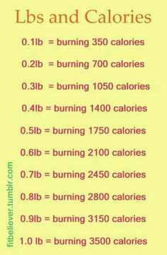 Calories per pound burned. NOTE: every additional 3lbs of muscle burns an additional 120 calories per day.