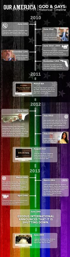 God & Gays: Historical Timeline Infographic - @Helen George #OurAmerica