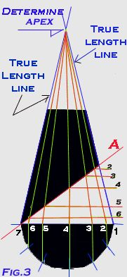 Developing a pattern for a cone with a pitch using radial line development Sheet Metal Drawing, Sheet Metal Fabrication, Elevation Drawing, Metal News, Lathe Projects, Cool Suits, Pitch, Metal Working, Metals