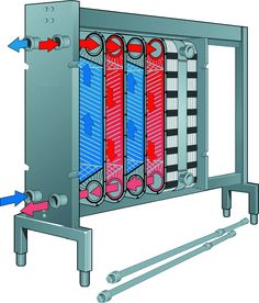 plate heat exchanger gif - Google Search