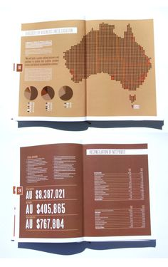 Annual Report Design - Completed in 2010 by Killer Aesthetic Brochure Inspiration, Typography Inspiration, Graphic Design Inspiration, Design Ideas, Design Editorial, Editorial Layout, Page Layout Design, Graphic Design Layouts, Diagram Design