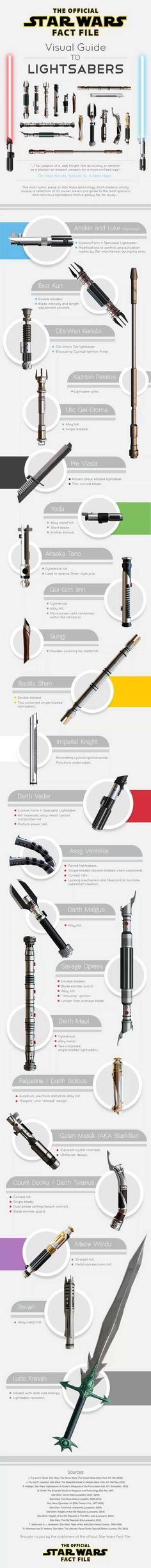 Geek Discover The Visual Guide to the Lightsabers of Star Wars. (Sorry for the long post) The Visual Guide to the Lightsabers of Star Wars. (Sorry for the long post) Star Wars Trivia, Star Wars Film, Star Wars Facts, Theme Star Wars, Star Trek, Star Wars Jedi, Stormtrooper, Darth Vader, Star Wars Zeichnungen