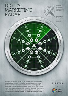 Prioritising your online presence with the Digital Marketing Radar