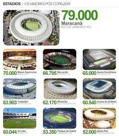 Estadios del Mundial Brasil 2014