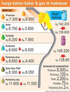 Harga bahan bakar minyak terbaru di Makassar