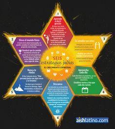 Six Jewish Strategies for Spiritual Growth Star Of David Meaning, Frases Kabbalah, Arte Judaica, Gratitude, Bible Mapping, Names Of God, Shabbat Shalom, Meaningful Life, God Prayer
