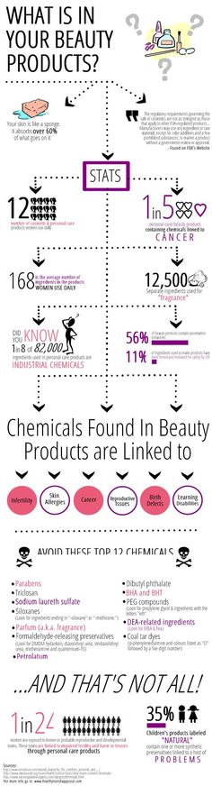 Crazy! I had no idea. I'm so glad I have found Beautycounter- products made safe for you and your family.