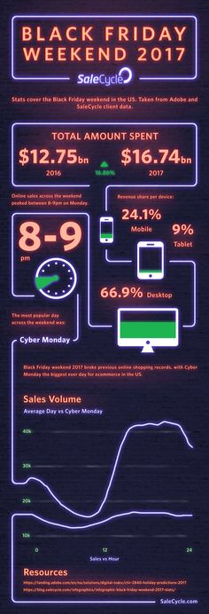 fd60e8b5f80 Here we take a look at some of the key stats from Black Friday and Cyber