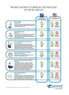 Nieuwe medische technologieën komen niet zo maar op de markt. Er zijn strenge (Europese) regels voor. Deze infographic geeft een inkijkje. Meer weten? www.nefemed.nl