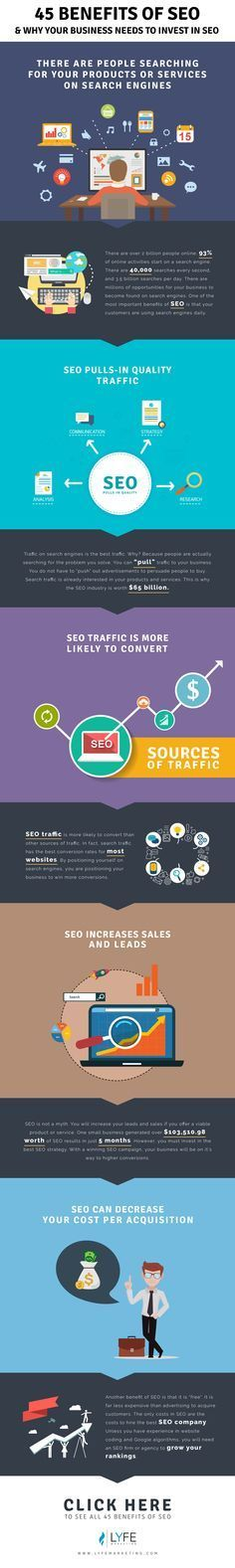 What are the benefits of SEO? The first benefit is that your customers use it daily. 93% of online activities start with a search engine. Secondly, the traffic from search engines are high quality. SEO Traffic is more likely to convert than any other source of traffic. This increase in traffic can increase your leads and sales, which will ultimately decrease your cost-per-acquistion. This SEO infographic explains the top benefits. Read our blog for ALL 45 benefits of SEO!