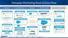 21 marketing technology stacks shared in The Stackies Marketing Innovation, Marketing Technology, Marketing Software, Marketing Data, Sales And Marketing, Digital Marketing, Marketing Proposal, Technology Management, Web Analytics