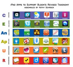 Apps for all the different levels of Bloom's Revised Taxonomy. This page gathers all of the Bloomin' Apps projects in one place! Each of the images has clickable hotspots and includes suggestions for iPad, Google, Android, and Web 2.0 applications to support each of the levels of Bloom's Revised Taxonomy.