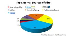 67 Recruiting Ideas Job Hunting This Or That Questions Recruitment
