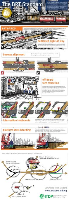 The BRT Standard Infographic - www.itdp.org - Go ITDP