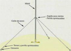 Elementos de fijación de las Antenas de Televisión - Radio | Características + Tipos Line Chart, Wind Turbine, Television Antenna, Ants, Architecture