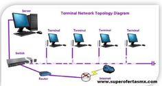 Terminal Thin Client WiFi tabla comparativa