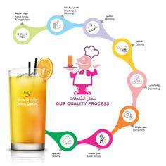 Juice Making Process at Juice World KSA.