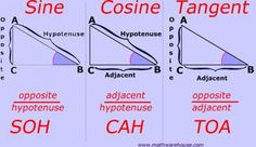 Math Trigonometry Trigonometric Functions: Soh-Cah-Toa: shows how to relate the sides of a right triangle using the hypotenuse, adjacent and or opposite sides Math Teacher, Math Classroom, Teaching Math, Sat Math, Right Triangle, Gcse Math, Math Formulas, Math About Me, Homeschool Math