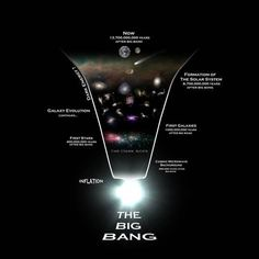 Universe Astronomy Diagram illustrating the history of the universe Canvas Art - Rhys TaylorStocktrek Images x - Diagram illustrating the history of the universe Canvas Art - Rhys TaylorStocktrek Images x Cosmic Microwave Background, Dark Galaxy, Space And Astronomy, Astronomy Posters, Science Posters, Fantasy, Digital Technology, Big Bang Theory, Solar System