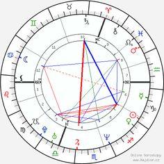 Zvětšit horoskop