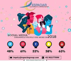 """""""Empower Your Digital Dream by Embracing Social Media Platforms to grow your business leaps and bounds"""". Content Marketing, Social Media Marketing, Digital Marketing, Growing Your Business, Pune, Platforms, Relationship, Engagement, Facebook"""