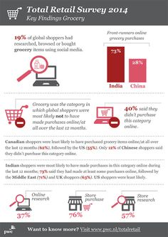 PwC infographic: Total Retail Survey 2014 - Key Findings Grocery