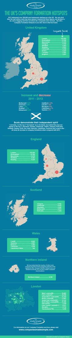 UK Company formation hotspots #infographic  #startups  http://www.companiesmadesimple.com/project/blog/the-uks-company-formation-hotspots/