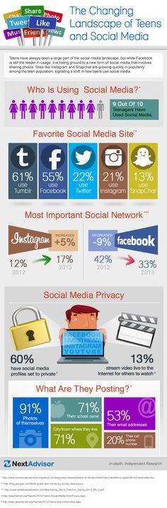 El panorama cambiante de adolescentes y Redes Sociales