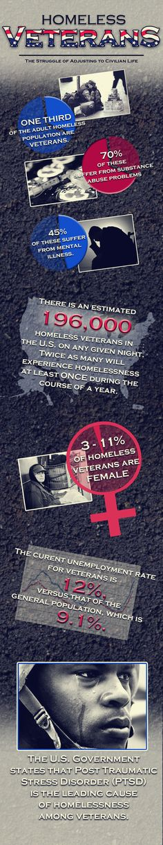 Our Memorial Day Remembrance: Homeless Veteran Facts and Homeless Veterans Statistics - Help Us Salute Our Veterans by supporting their businesses at www.VeteransDirectory.com, Post Jobs and Hire Veterans VIA www.HireAVeteran.com Like, Repin, Follow, Link to, write articles etc.. Together maybe we can prevent one suicide, one homeless veteran, one family breakup! Thanks! Semper Fi!!