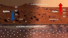 NASA: Νέες ενδείξεις για ύπαρξη νερού στον Άρη