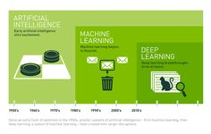 What's the difference between Artificial Intelligence (AI), Machine Learning, and Deep Learning?