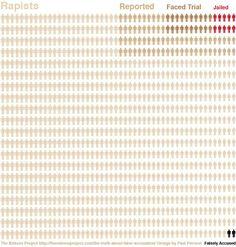 A powerful infograph on rape statistics. Femusings Magazine @femusingsteam #YesAllWomen The common myth of false accusations of rape.