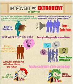 Who is the better Entrepreneur - Introvert or an Extrovert?   Brett Gopal   Pulse   LinkedIn