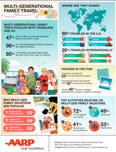 The Week in Stats: Understanding Tomorrow's Travelers | Travel Agent Central