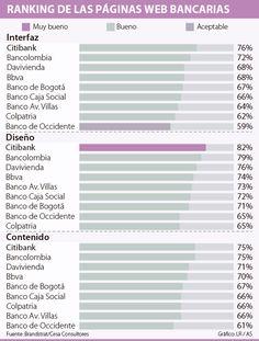 Citibank y Bancolombia son los bancos con las mejores páginas web