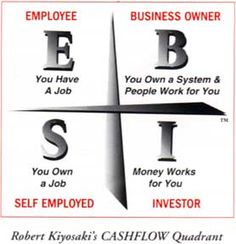 Robert Kyosaki - O Cashflow Quadrant! (Português)