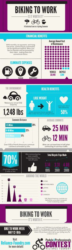 Biking to work... Is it worth it? Check out this fun infographic and see for yourself all the financial, health, and environmental benefits a cycling commute can provide. Make sure to give it a share if you know someone who could use the info! http://www.reliance-foundry.com/pedals-4-professionals-bike-to-work-contest