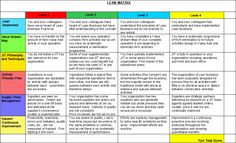 LEAN Matrix- Good tool to get an idea where a customer is at before starting Supply Chain Management, Change Management, Business Management, Lean Enterprise, Enterprise System, Lean Process Improvement, Pestle Analysis, 6 Sigma, Project Management Professional