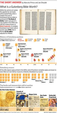 What Is a Gutenberg Bible Worth? http://on.wsj.com/1LhC9Fd via @WSJ