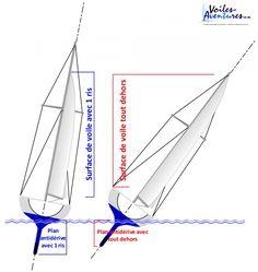 Catamaran, Grand Voile, Boating Tips, Sailing, Sailboats, Sea, Sailing Boat, Boat Building, Veils