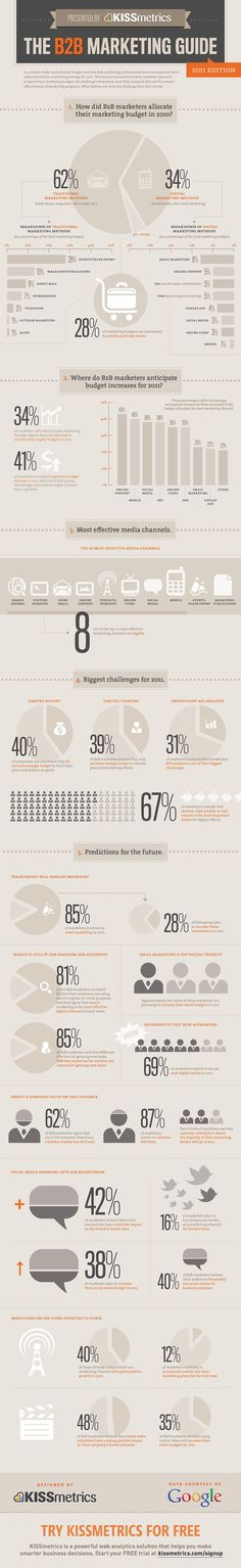 The team at KISSmetrics has provided a Marketing Guide infographic. Some of the facts I found interesting: of marketers invested in event marketing in 2010 of this group plan to inc… Marketing En Internet, Inbound Marketing, Sales And Marketing, Business Marketing, Email Marketing, Content Marketing, Social Media Marketing, Marketing Strategies, Marketing Poster