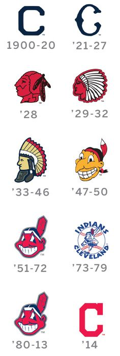 Cleveland Indians logos Cleveland Team, Cleveland Baseball, Cleveland Indians Baseball, Cleveland Browns, Cleveland Tattoo, Cincinnati, Willoughby Ohio, Baseball Live, Baseball Scores