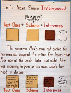 Making Inferences anchor chart Make s'more bars (Golden Graham) to share! Reading Lessons, Reading Strategies, Reading Skills, Teaching Reading, Reading Comprehension, Comprehension Strategies, Teaching Ideas, Guided Reading, Learning
