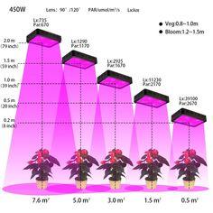 BOSSLED-450w-LED-Grow-light-full-spectrum-for-Medical-Flower-Plants-Vegetative-Flowering-seedlings-hydroponic-led.jpg 1,000×1,000 pixels #hydroponicgardening #hydroponics