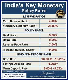 #India's #MonetaryPolicyKeyRates as on 20th November 2014  #MonetaryPolicyReview #PolicyRates #RBI #ReserveBankofIndia #IndiaCentralBank #IndianBanking #BankingData  For more Informative posts click : https://www.linkedin.com/company/jhunjhunwalas